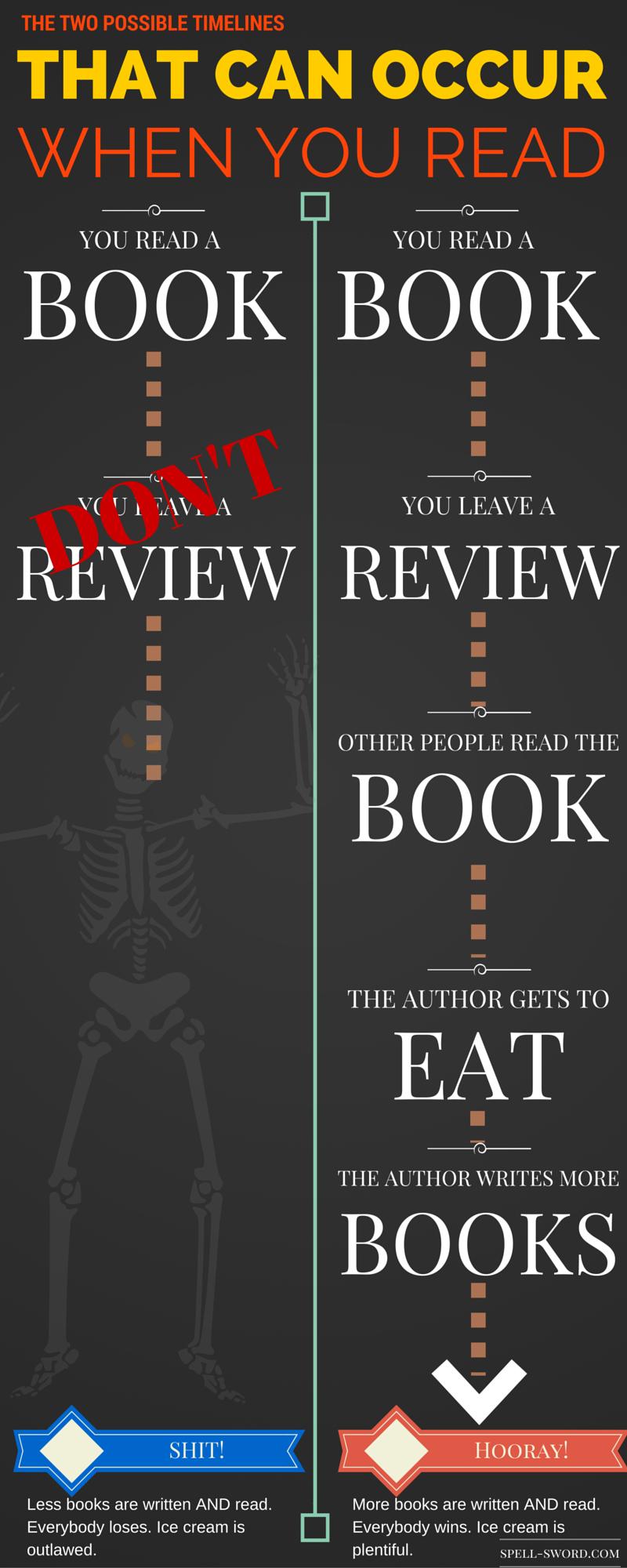 Review or Die